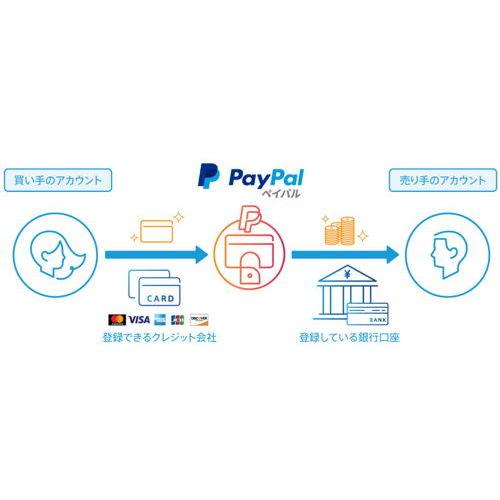スチール棚.comにてPayPal決済を追加